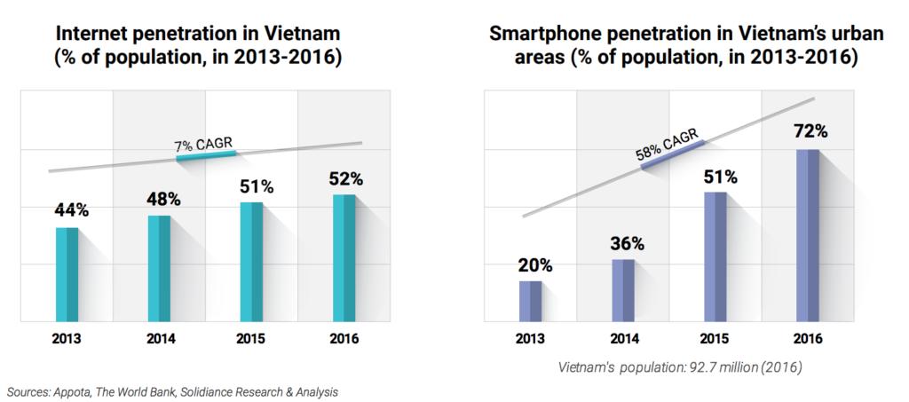 Smartphone Internet penetration rates Vietnam