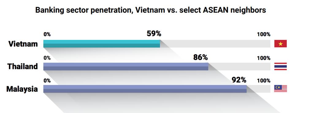 financial inclusion SEA Vietnam