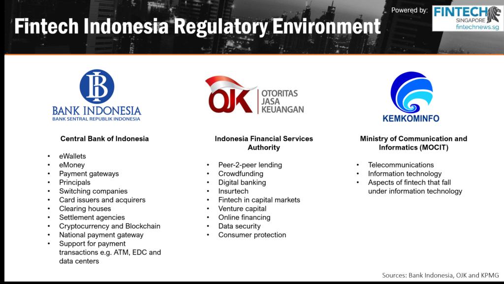 Fintech Indonesia Report 2018 - Regulatory Environment in Indonesia