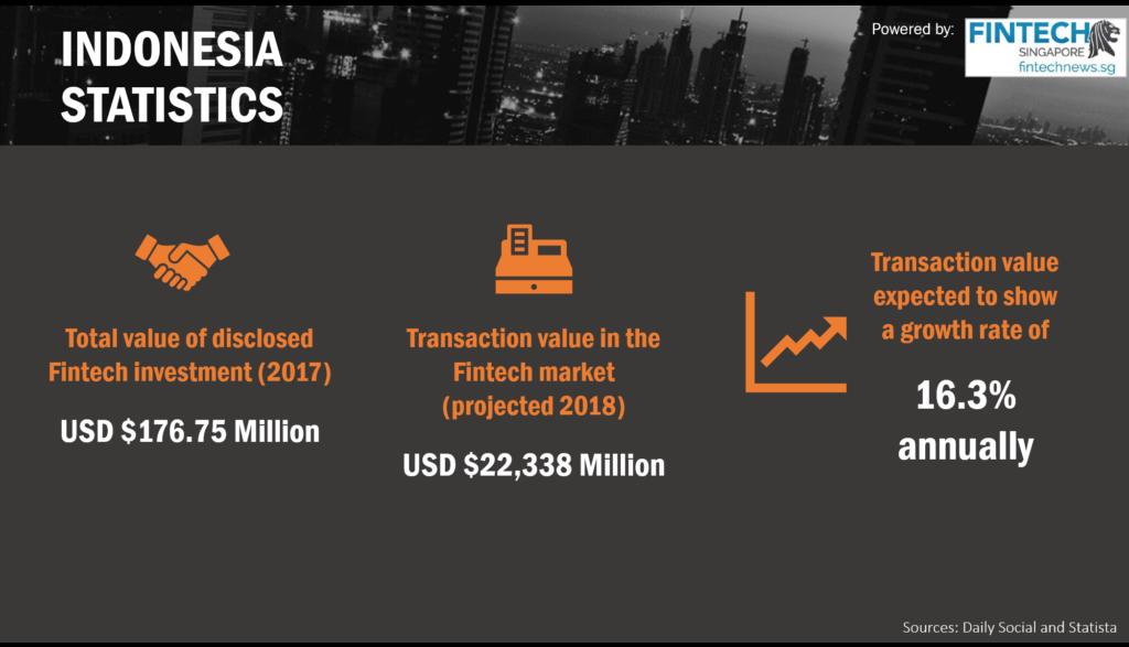Fintech Indonesia Report