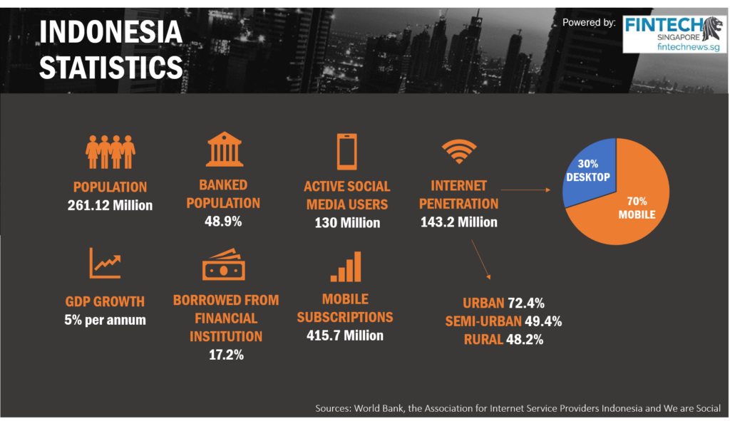 Fintech Indonesia Report - Indonesia Overview