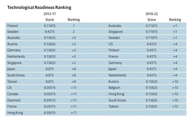Technological Readiness Ranking