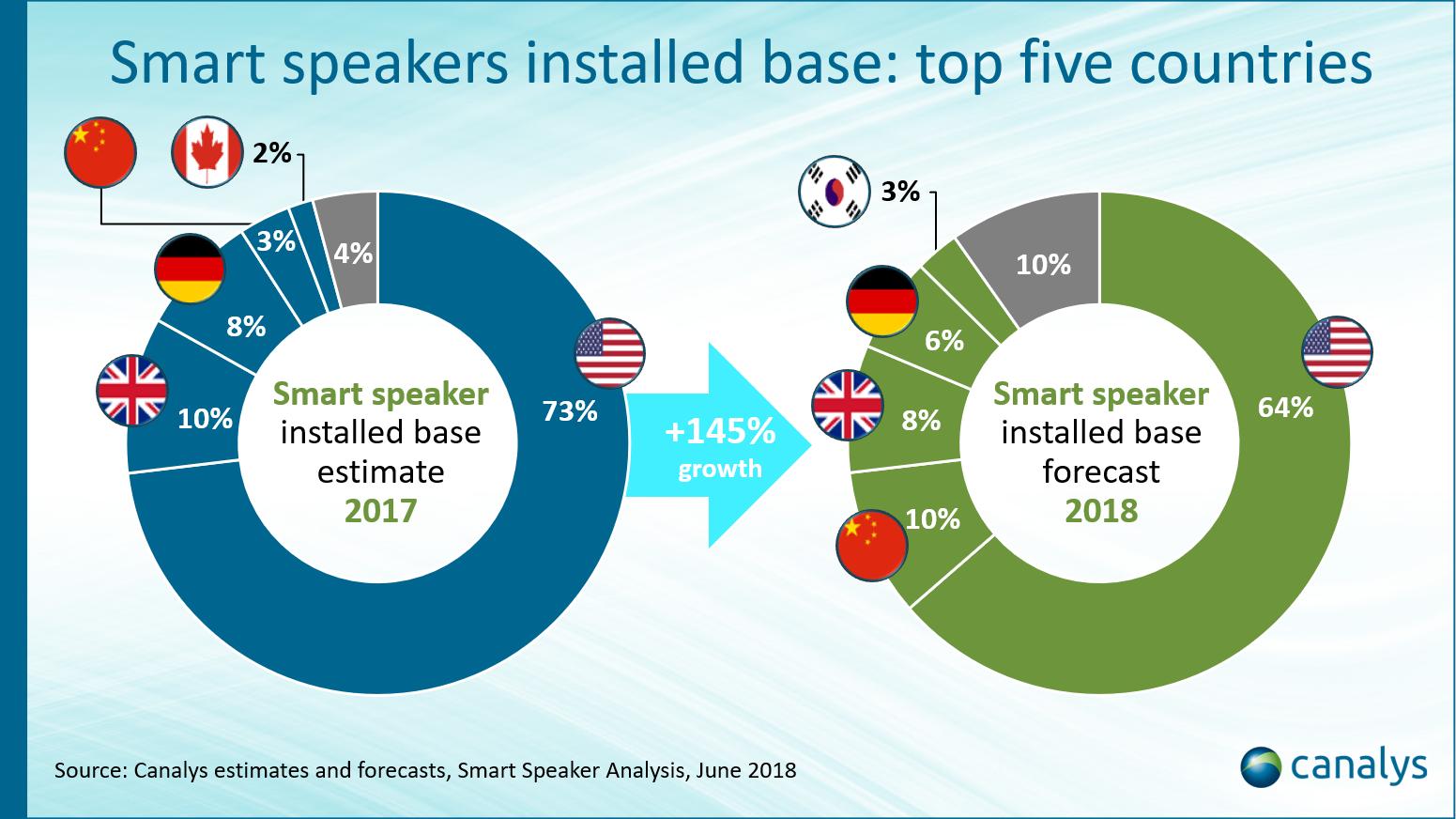 canalys_smart speaker