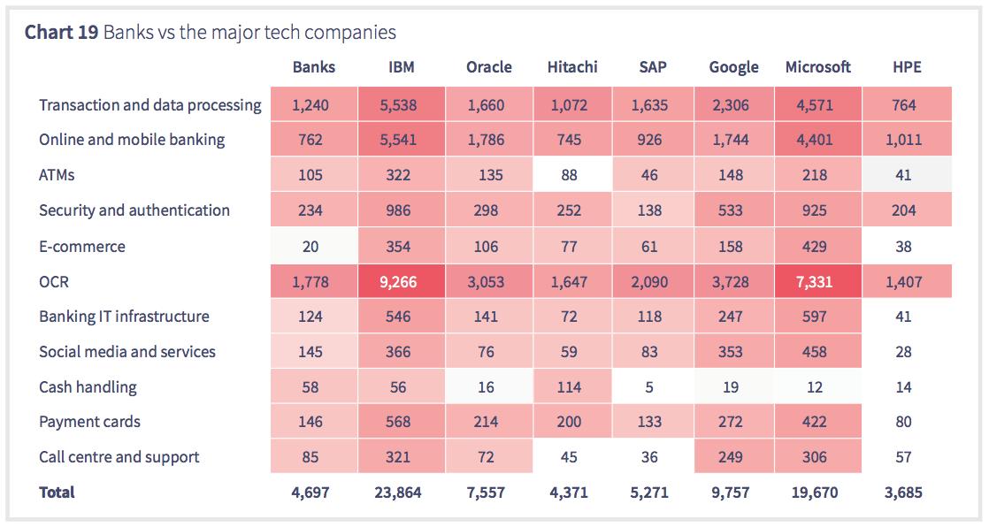 Banks vs tech firms fintech patents
