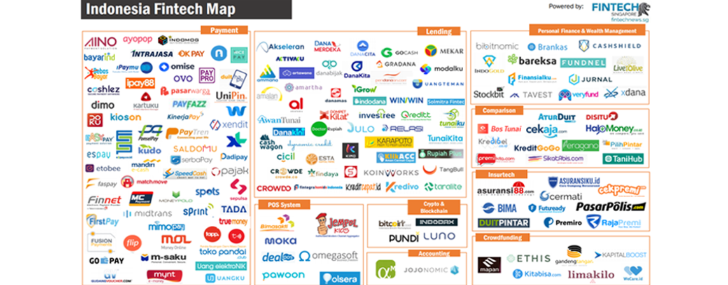 FINTECH STARTUPS IN INDONESIA