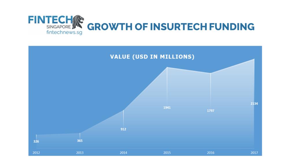 growth of insurtech 2017 fintech trends global