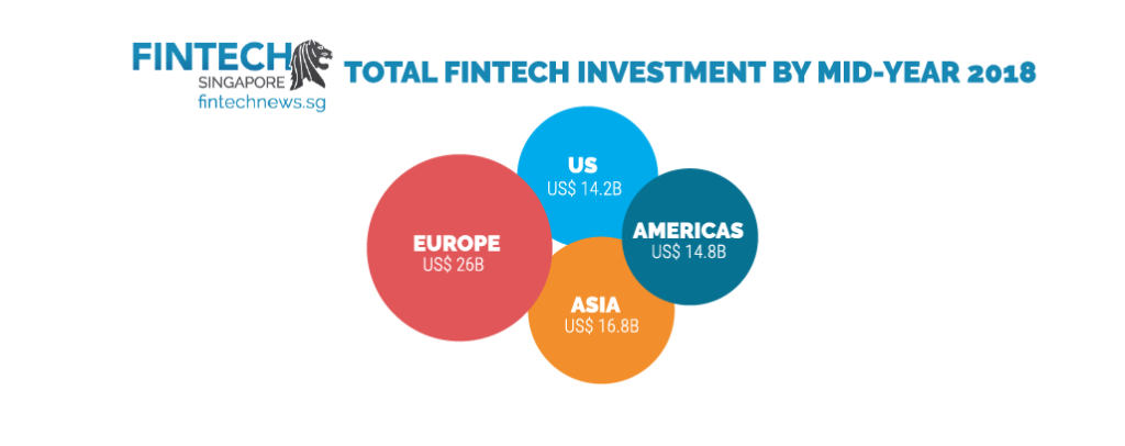 fintech investment 2018 growth percentage values us europe asia americas