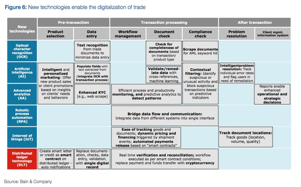Tech digitalization of trade
