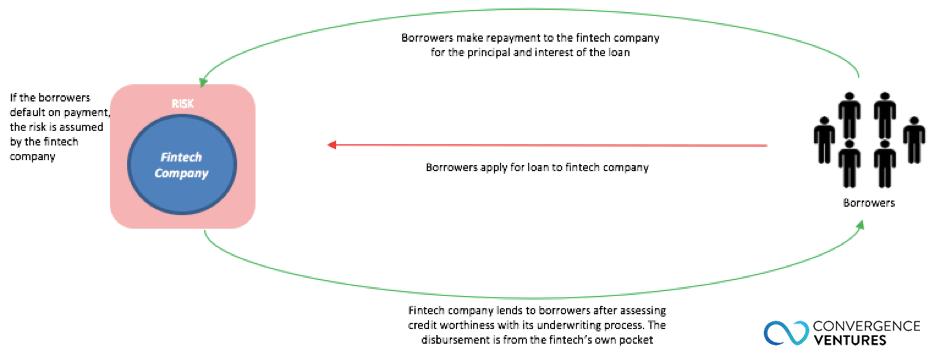 P2P lending in Indonesia