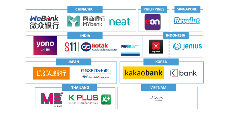 List-of-Neo-Banks-and-Challenger-Banks-in-Asia-2