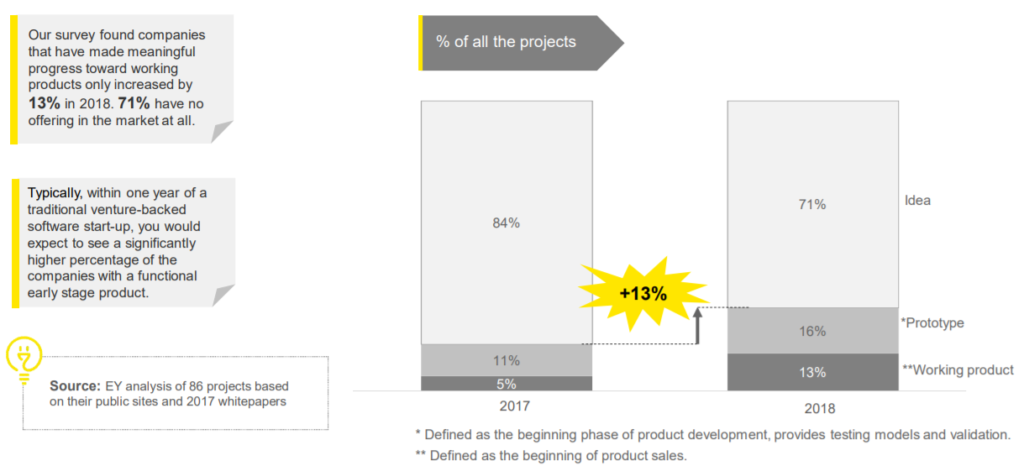 ey ico failure working product