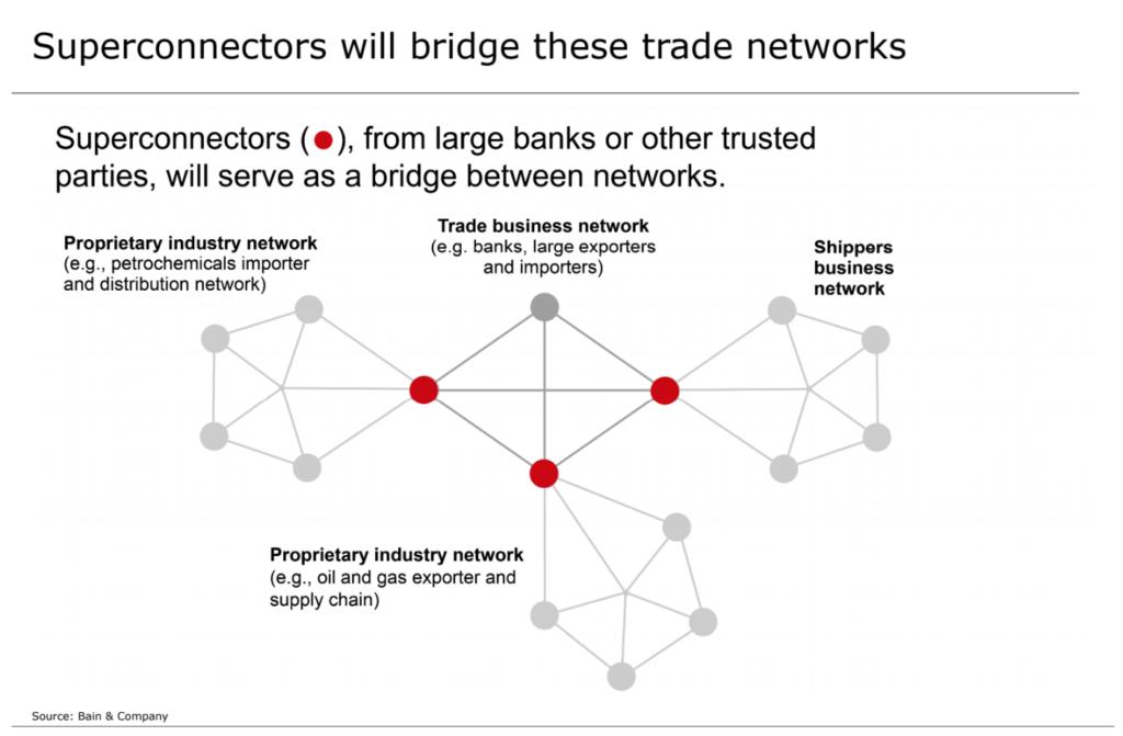 Superconnectors