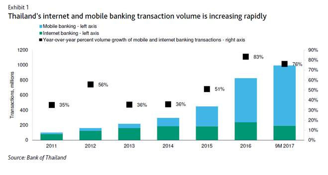 Thailand Internet and Mobile Banking, Bank of Thailand, via Thailand Business News