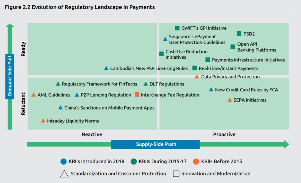 evolution of regulatory payments landscape