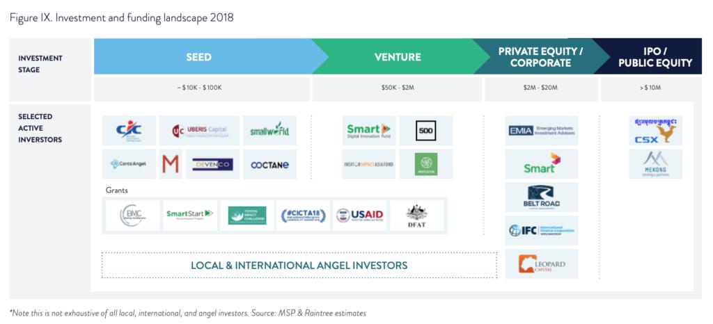 Startups-Fintech-Investors