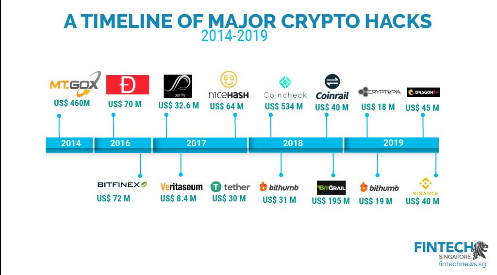 Crypto Hacks