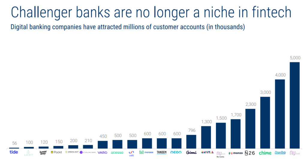 challenger banks singapore virtual bank niche fintech increase