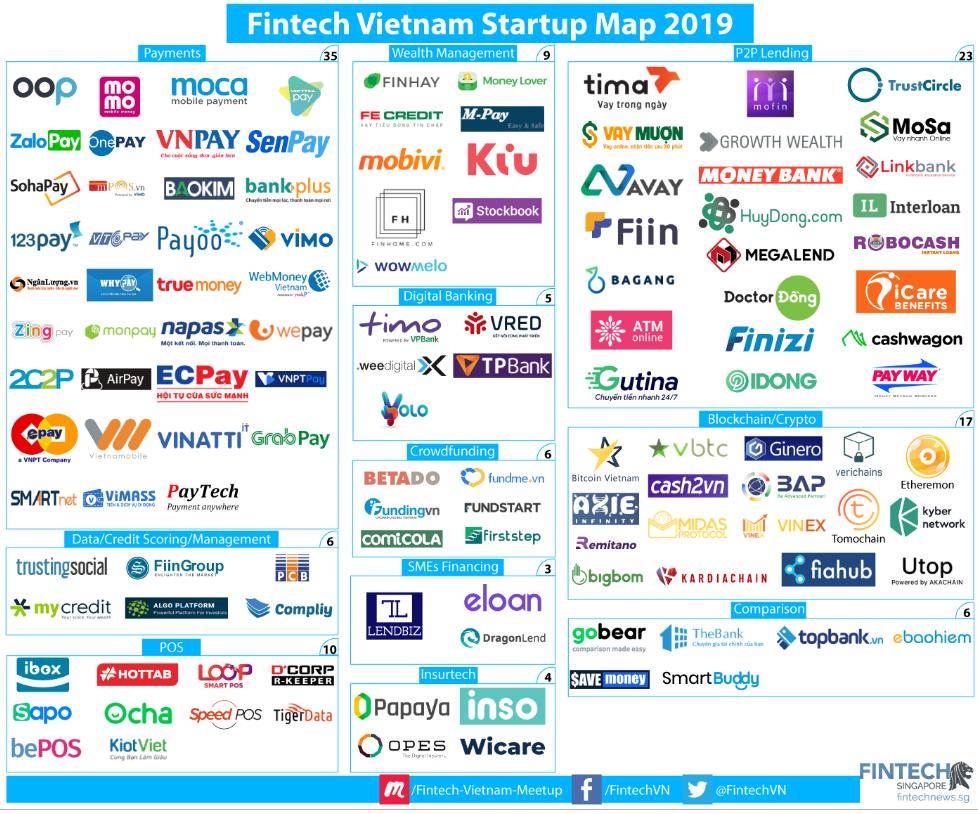 Fintech-Startup-Vietnam-Map-2019