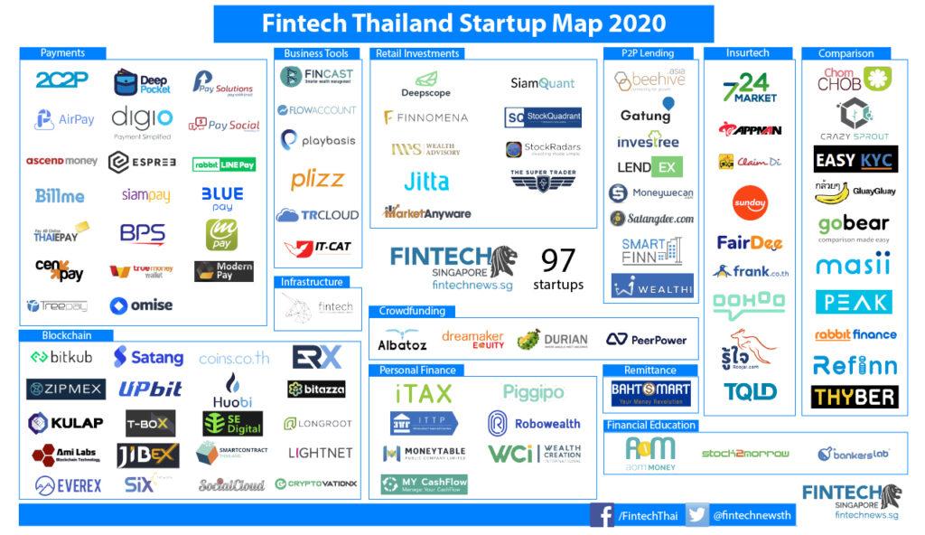 Fintech-Thailand startup