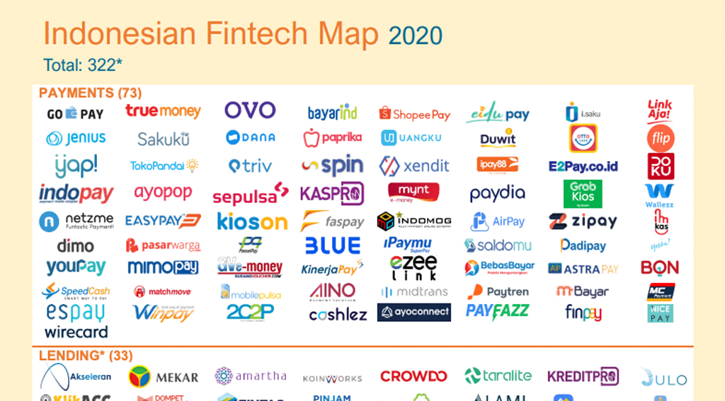Indonesia fintech map 2020
