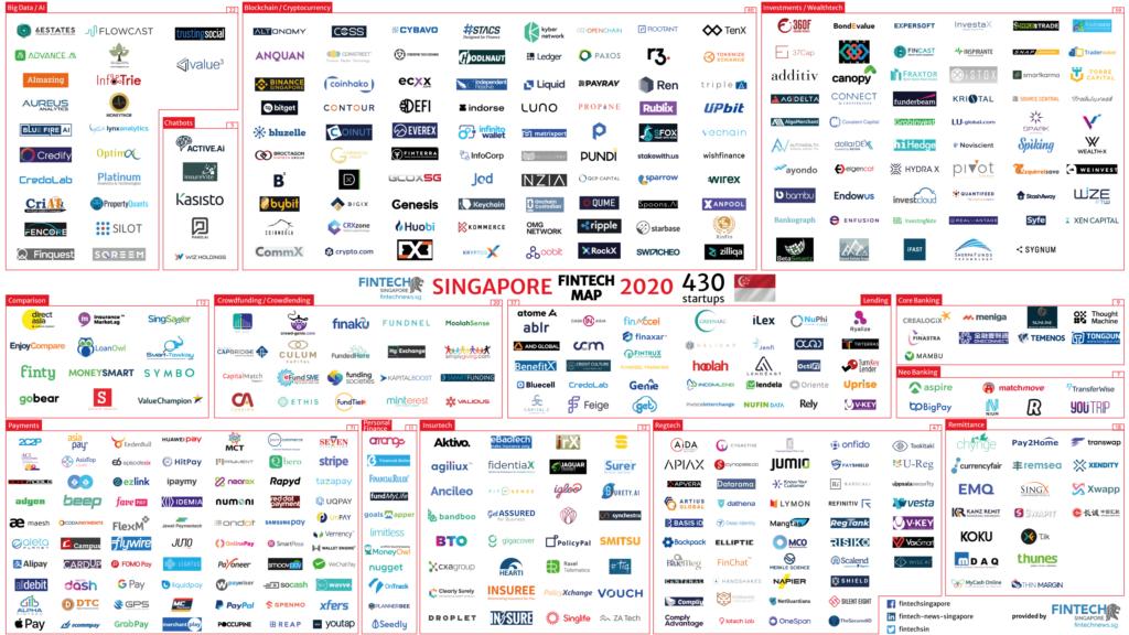 Singapore fintech map 2020