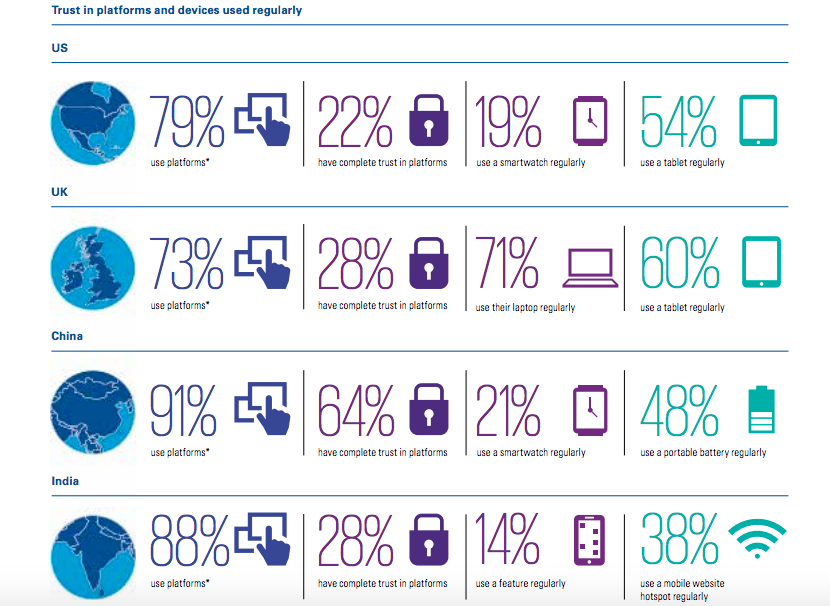 Trust in platforms and devices used regularly