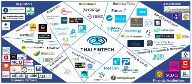 thailand fintech map