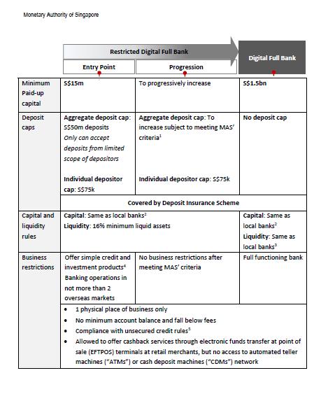 virtual digital banking license - MAS framework