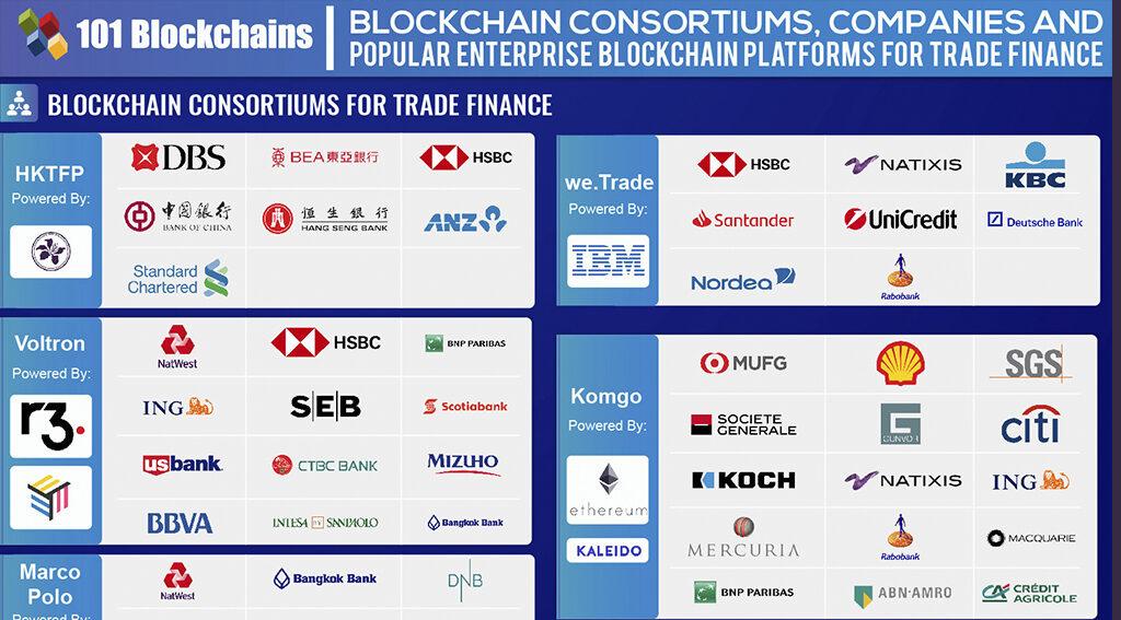 blockchain trade finance
