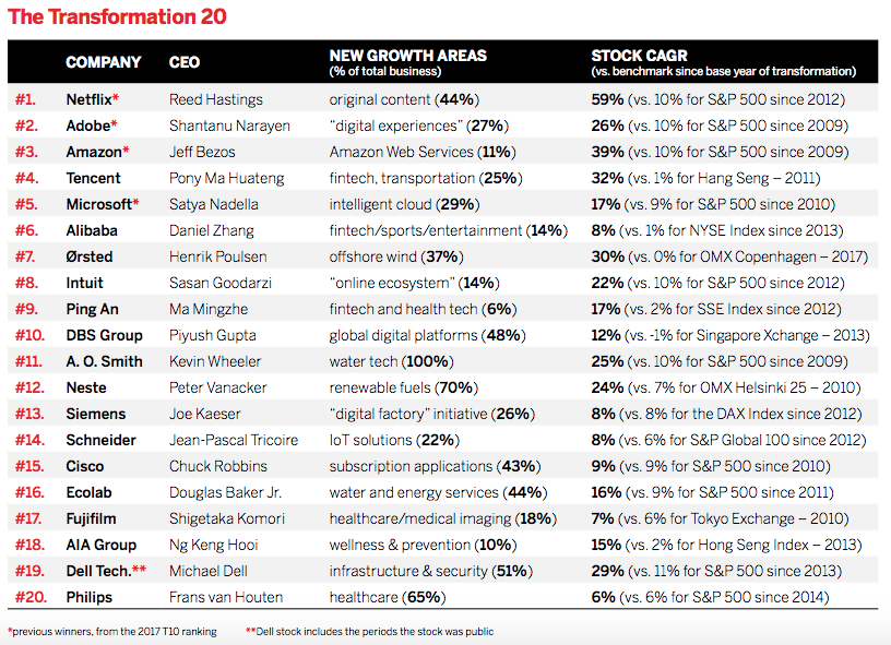 In a 2019 study of companies around the world that have made the most successful strategic transformations in the last decade, DBS Bank ranks among the top 10, according to Harvard Business Review.