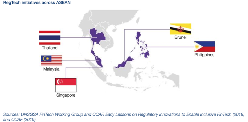 In Southeast Asia, 50% of Financial of Financial Authorities Have Developed Regtech Initiatives