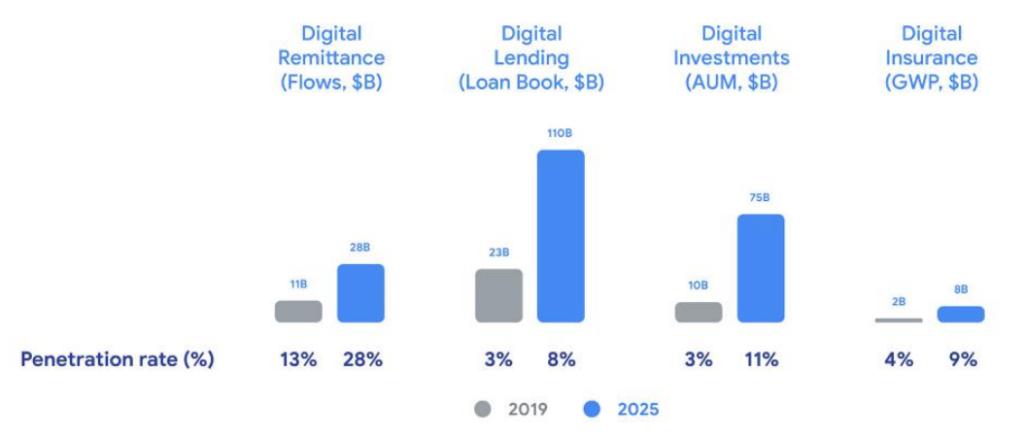 Digital financial services penetrations rates, e-Conomy SEA Report 2019, October 2019