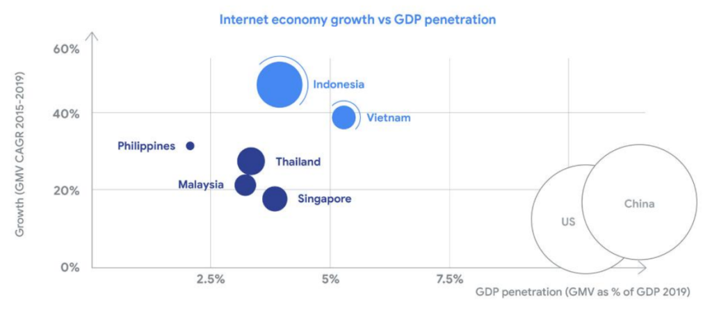 Internet economy growth vs GDP penetration, e-Conomy SEA Report 2019, October 2019