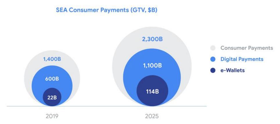 SEA Consumer Payments, e-Conomy SEA Report 2019, October 2019