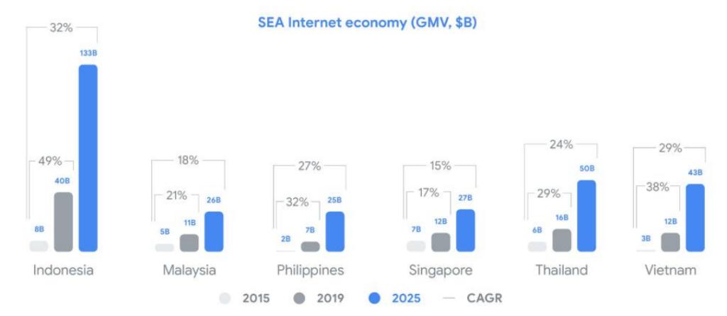 SEA Internet economy, e-Conomy SEA Report 2019, October 2019