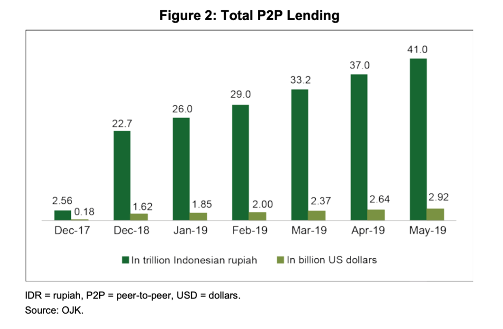 Total P2P lending, Fintech development and regulatory frameworks in Indonesia, Asian Development Bank Institute, October 2019
