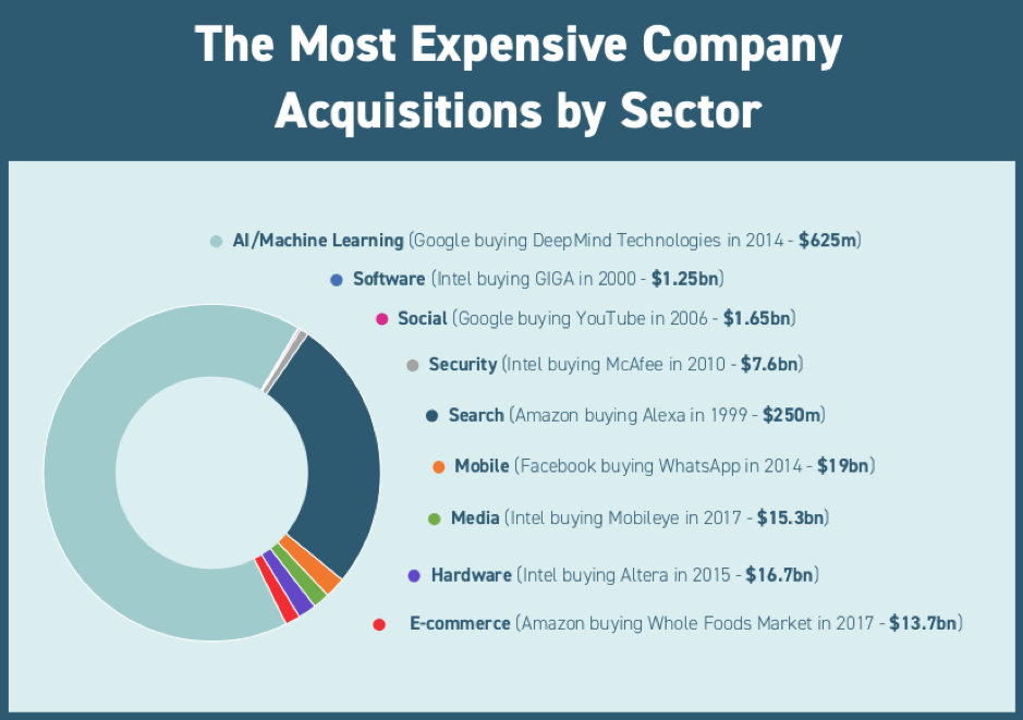 acquisition by sector