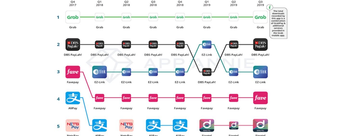 Which is the Top E-Wallet in Singapore?