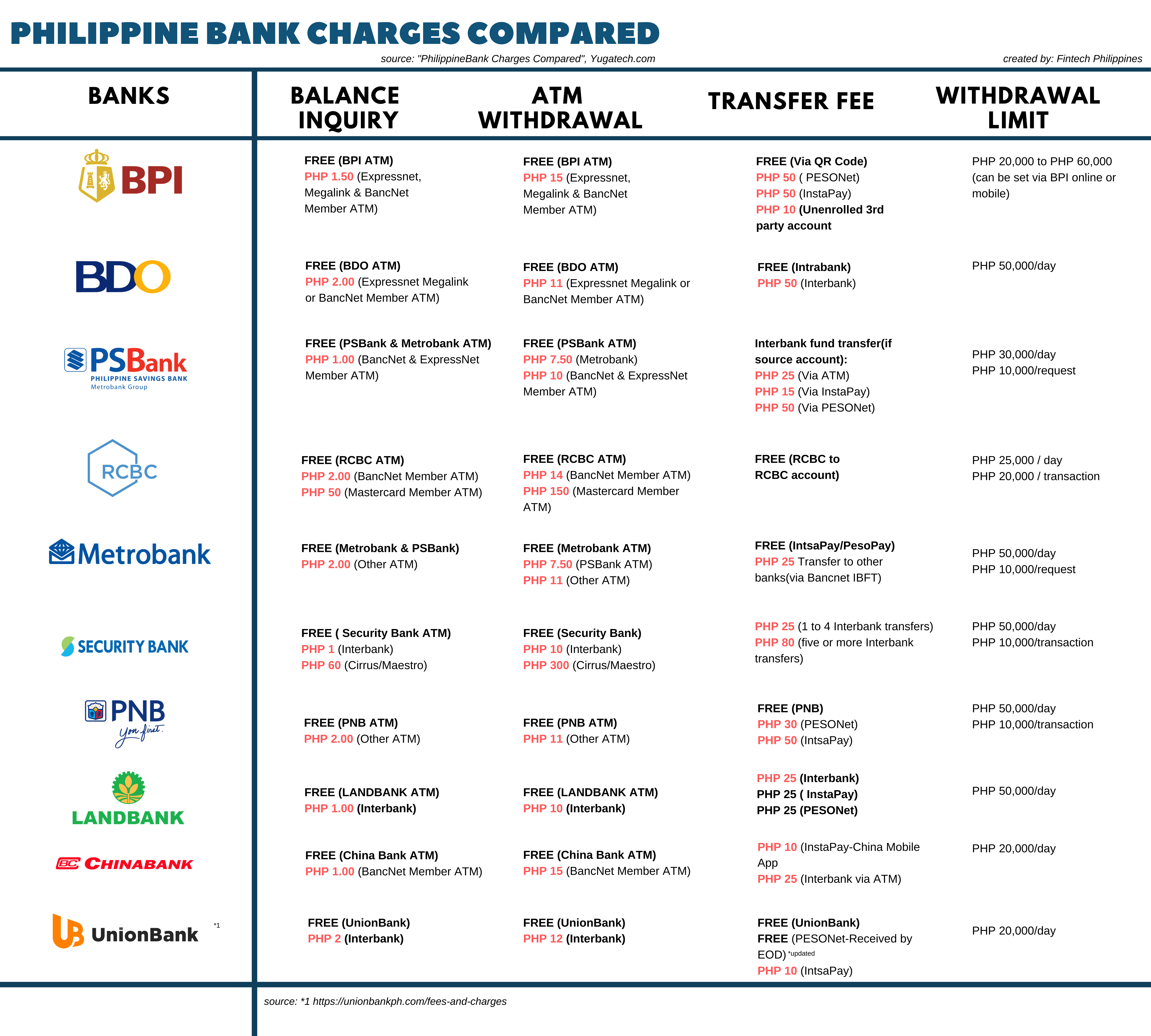 Philippine Bank Charges Compared