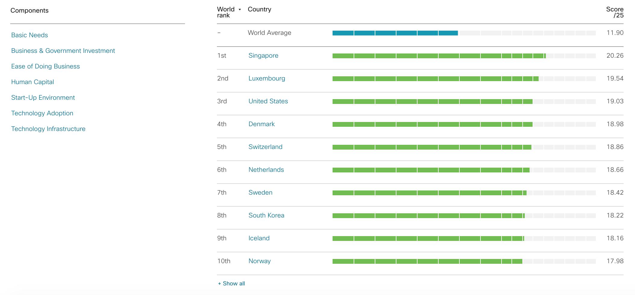Top ten countries, Cisco Digital Readiness Index 2019