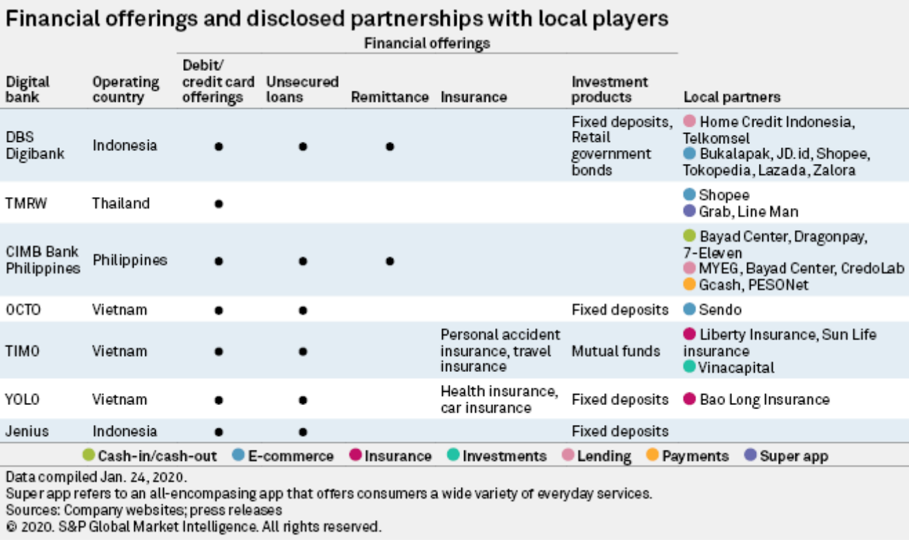 Financial offerings and disclosed partnerships with local players, S&P Global Market Intelligence, February 2020
