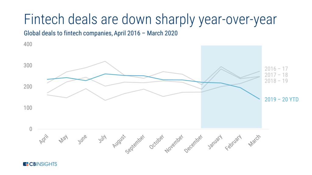 Fintech Deals YoY, March 2020, CB Insights
