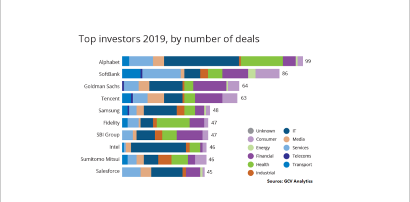 Corporate Venture Capital Funding Booms As Banks Pour Billions Into Fintechs