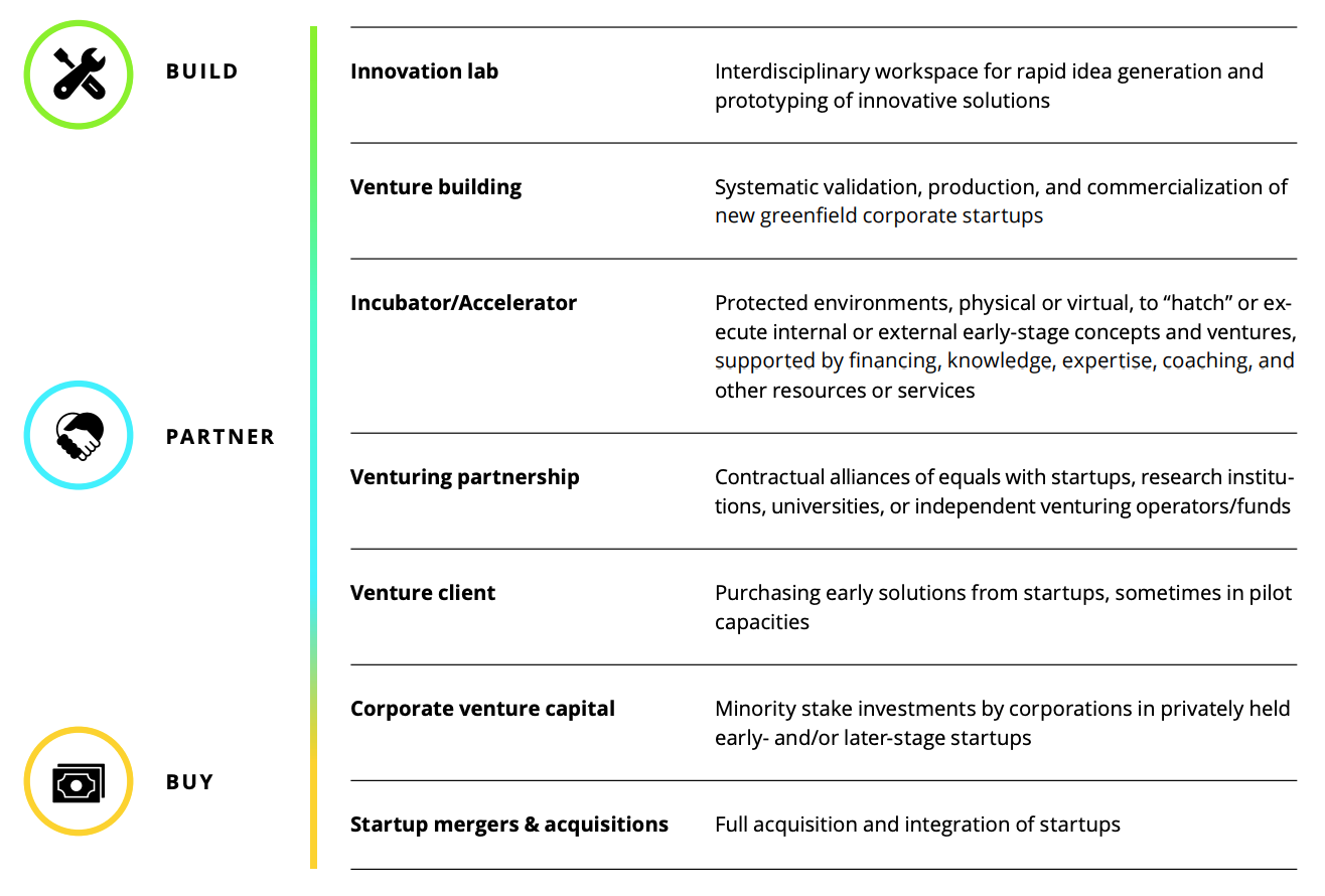 Corporate Venturing channels, Multi-Channel Corporate Venturing- A Build, Partner, Buy approach for corporate leaders in the new decade, Deloitte Digital, 2019