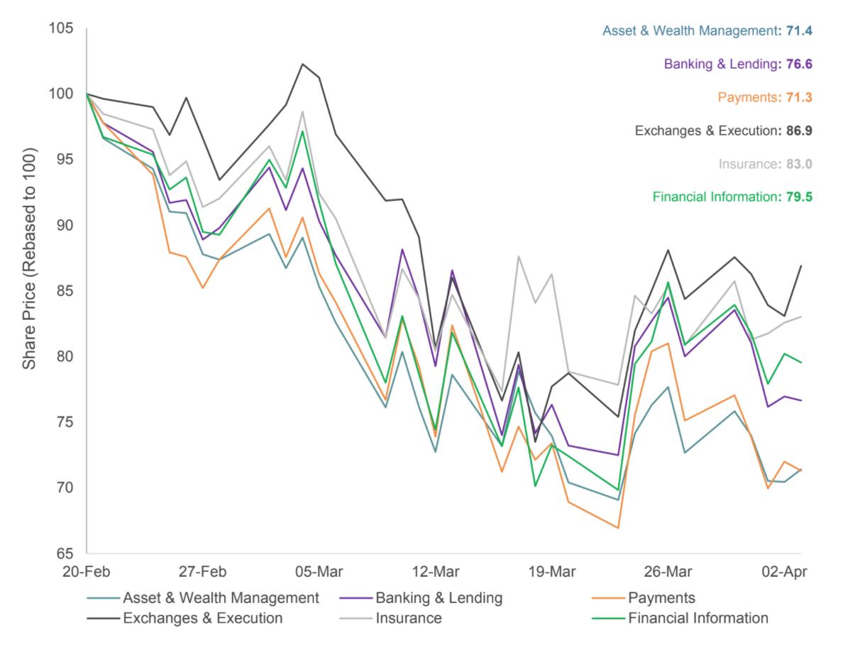 Fintech subsegments performance since February 2020
