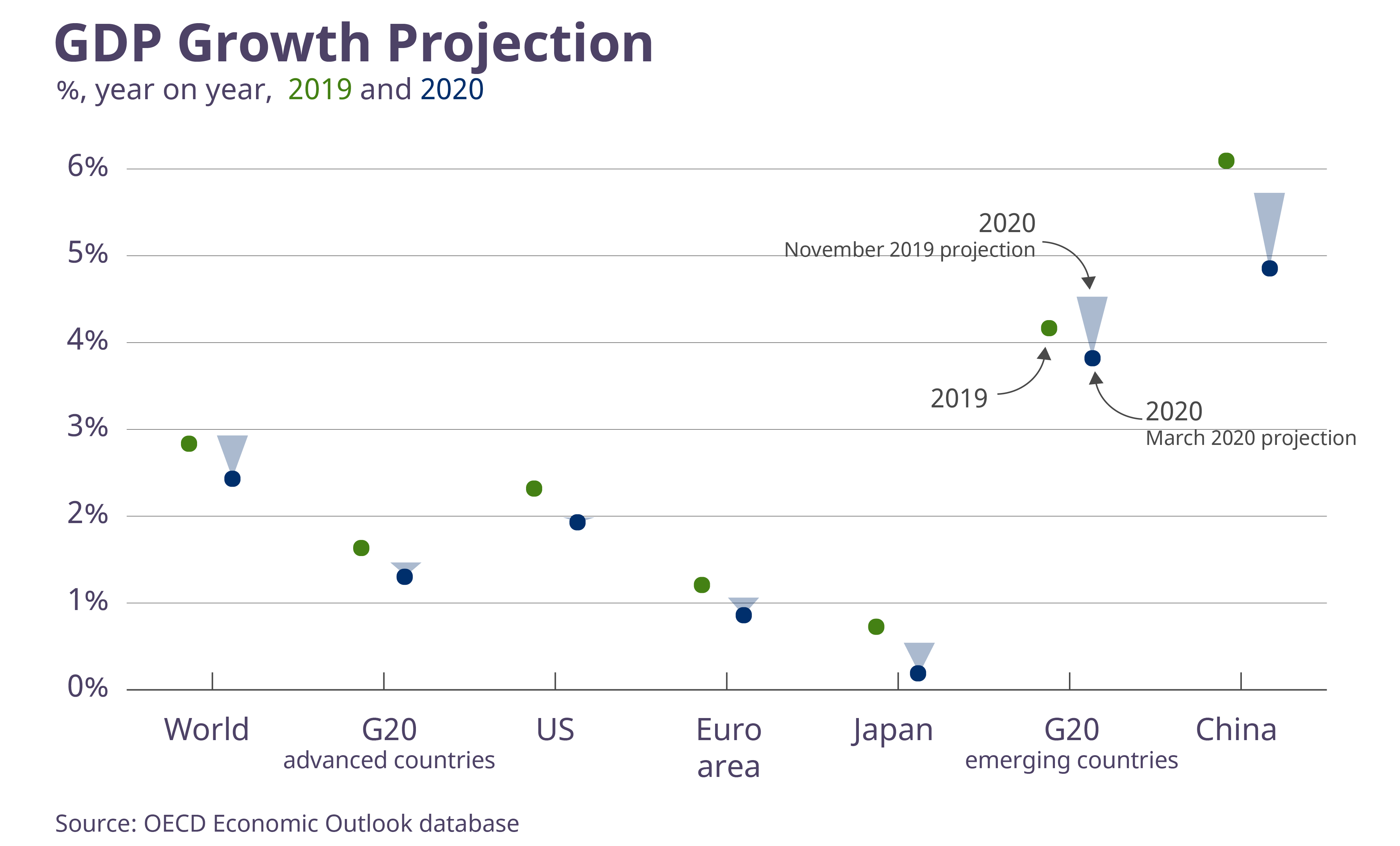 GDP Growth Projection, Organisation for Economic Co-operation and Development, OECD Economic Outlook, Interim Report March 2020
