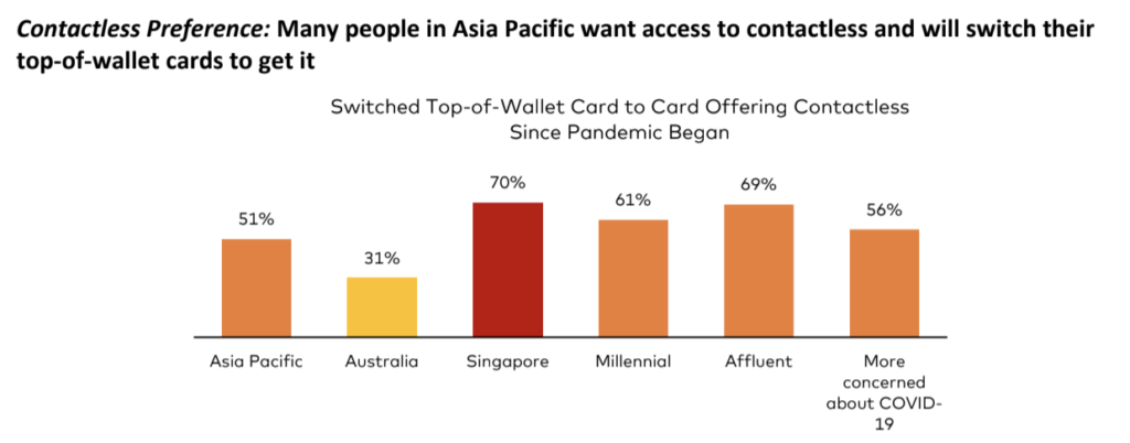 Mastercard contactless consumer polling in Asia Pacific
