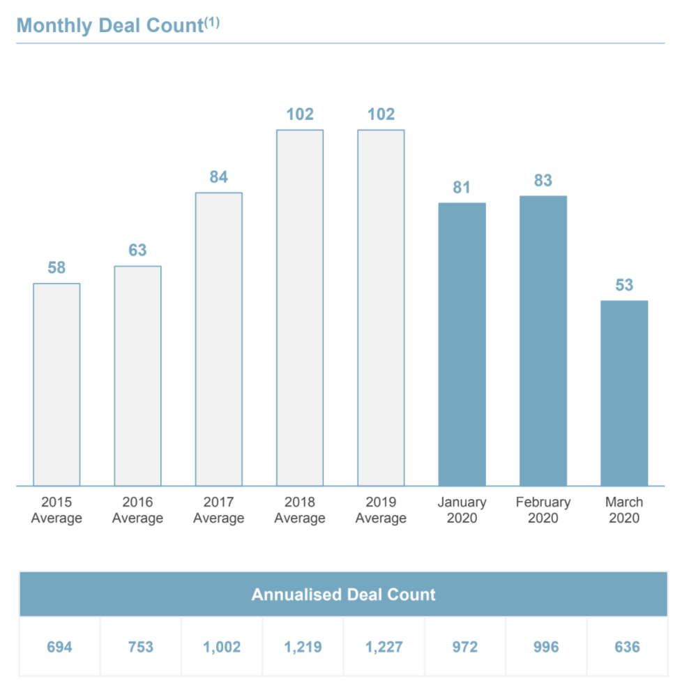 Monthly Deal Count, Growth:VC