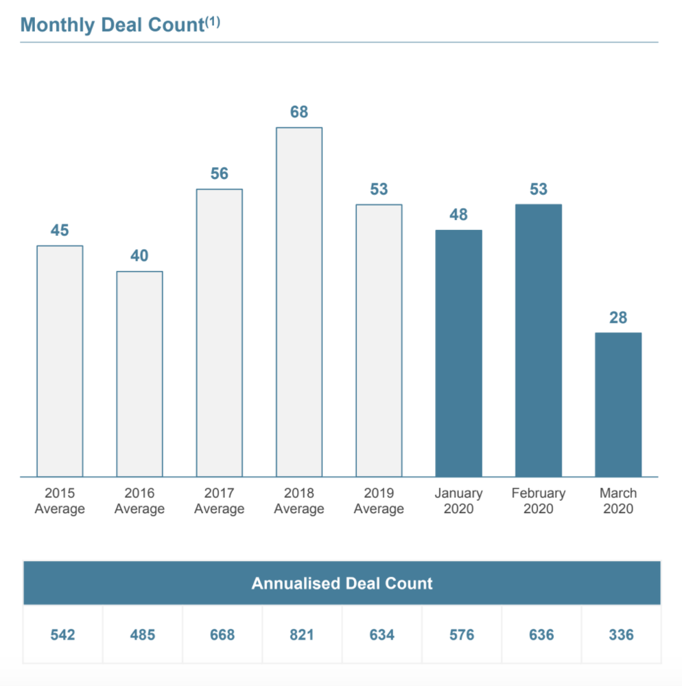 Monthly Deal Count, M&A,