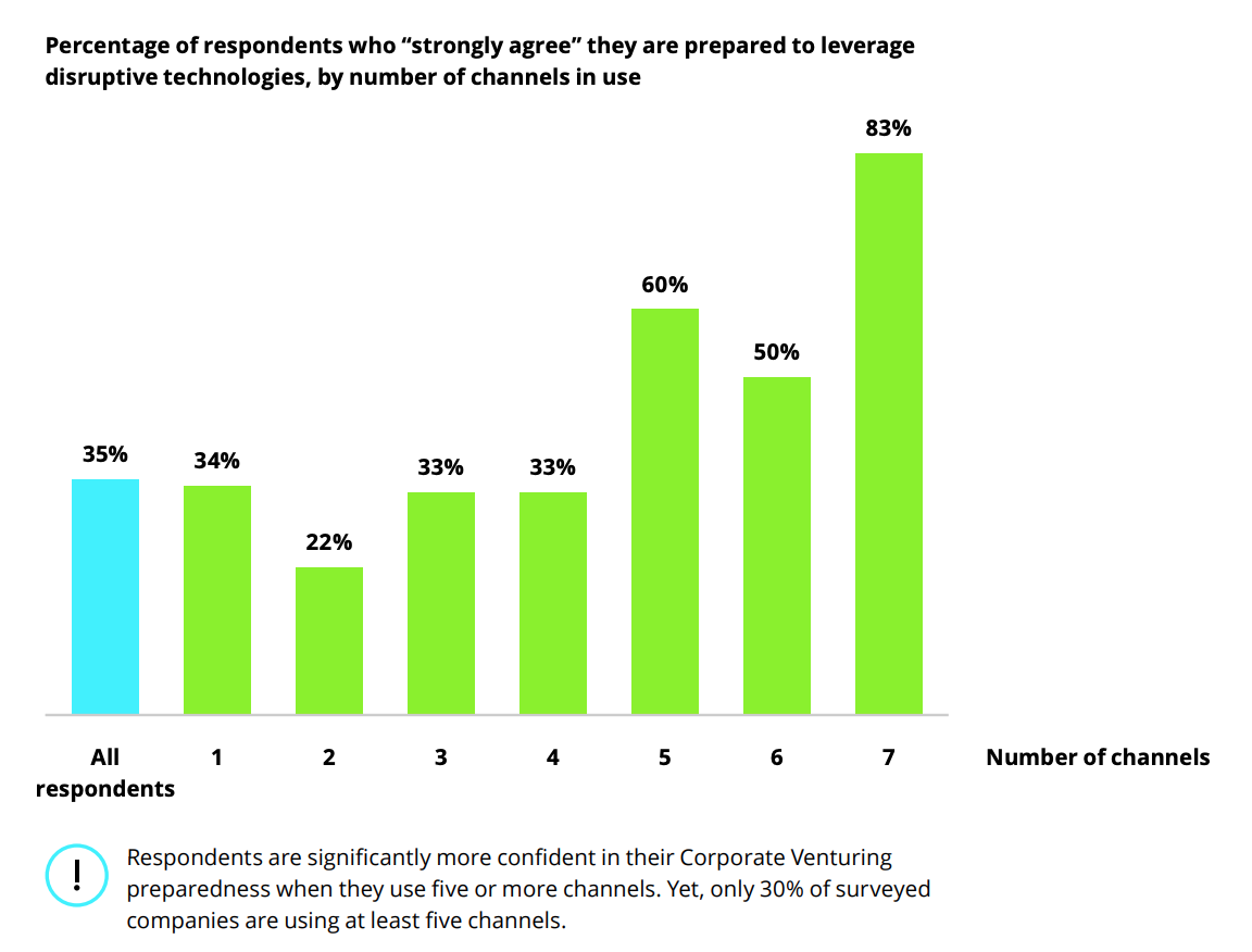 """Percentage of respondents who """"strongly agree"""" they are prepared to leverage disruptive technologies, by number of channels in use"""